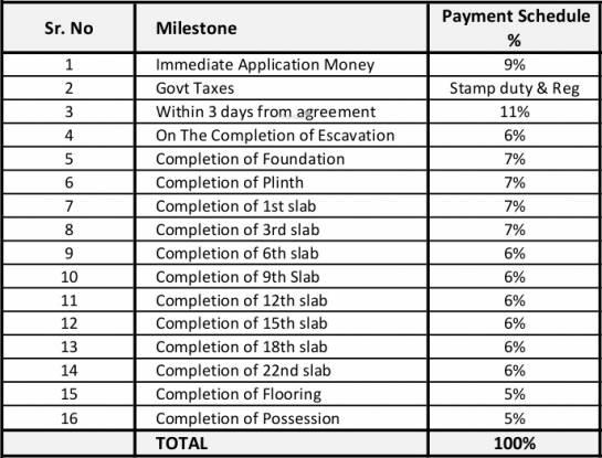 Kolte Patil Life Republic Sector R1 1st Avenue Payment Plan