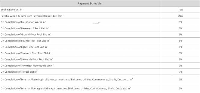 Sobha Forest Edge Payment Plan