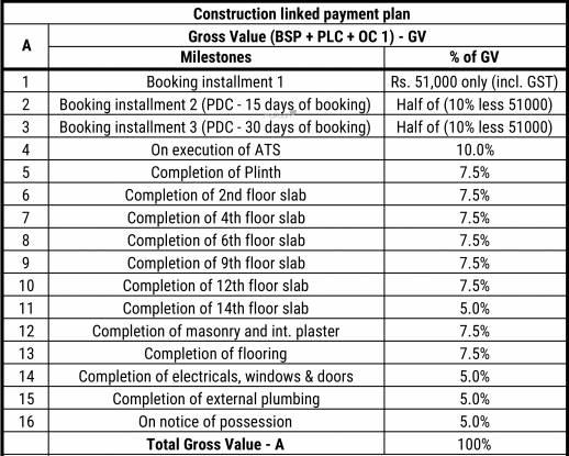 Arvind Aavishkaar Payment Plan