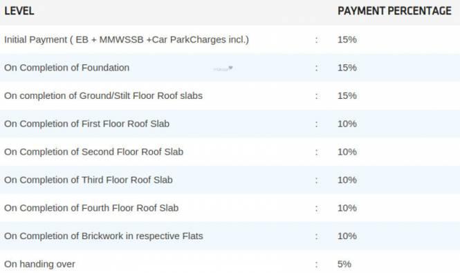 Pushkar Harrington Residences Payment Plan