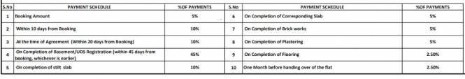 anjani-and-sanjani Construction Linked Payment (CLP)