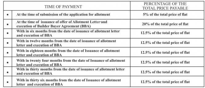 aagman-2 Time Linked Payment (TLP)