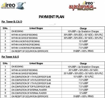 Ireo Uptown Payment Plan