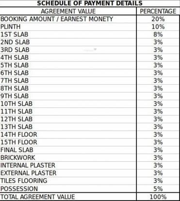 GHP Sonnet Payment Plan