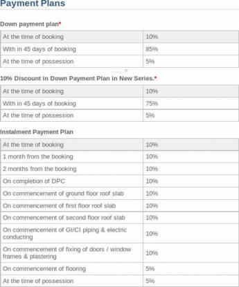 Ansal Florence Residency Payment Plan
