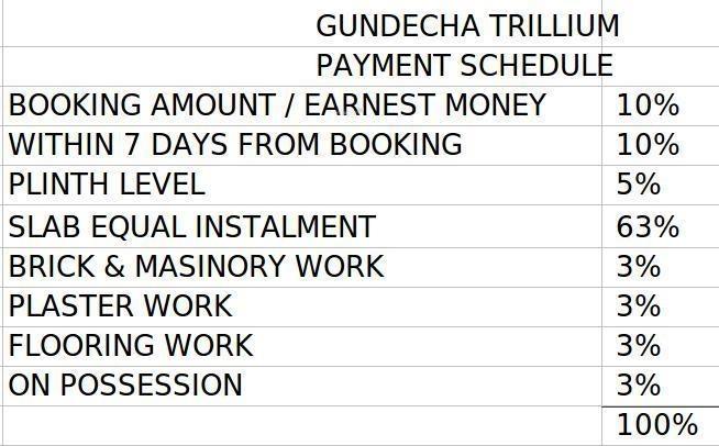 Sea Gundecha Trillium Payment Plan