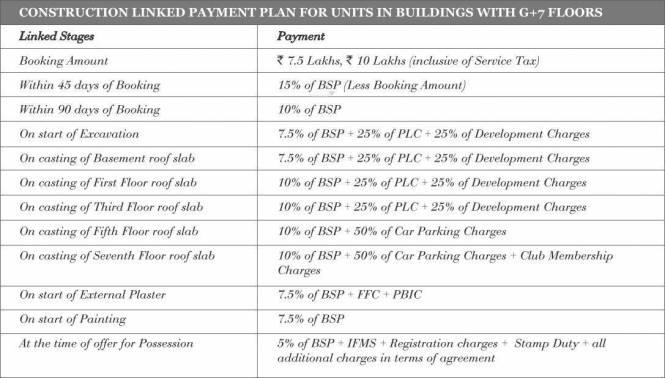 Puri Aanand Vilas Payment Plan