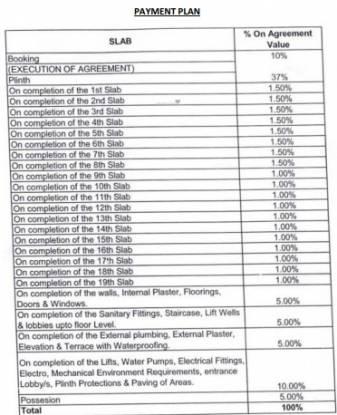 aurum Construction Linked Payment (CLP)