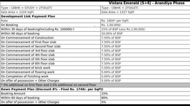 Dhoot Vistara Emerald Payment Plan