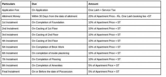 Panda Nageswar Residency Payment Plan