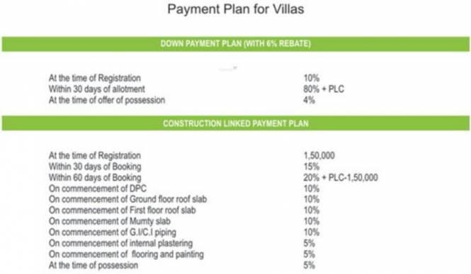 Sanfran Green Homes City Payment Plan