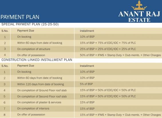 Anant Raj Manor Villas Payment Plan