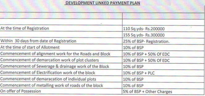 Rohtas Plot Project Payment Plan