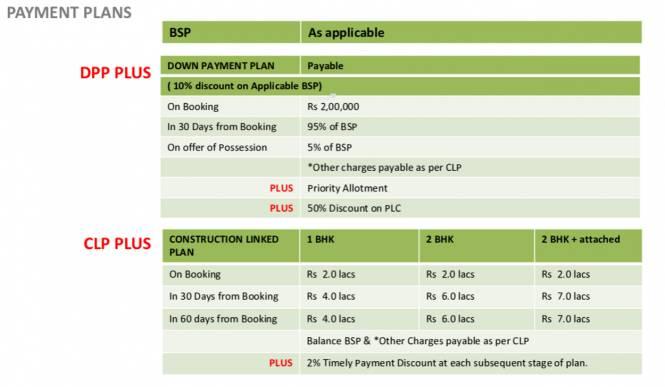 Spire Condominiums Payment Plan