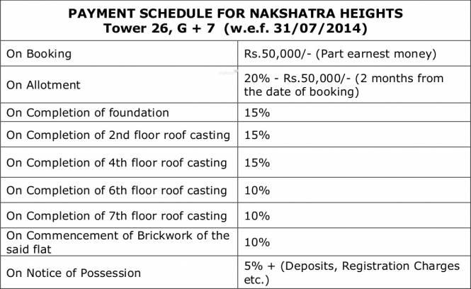 Shrachi Nakshatra Heights Payment Plan