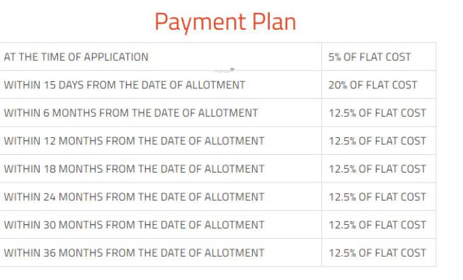 zara-aavaas Construction Linked Payment (CLP)
