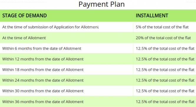 SRS Hightech Affordable Homes Payment Plan